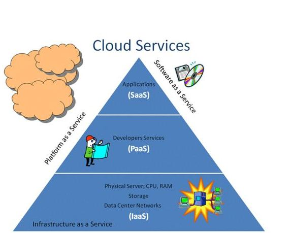 Types of Cloud Computing based on Services