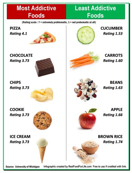 Some more and least addictive foods
