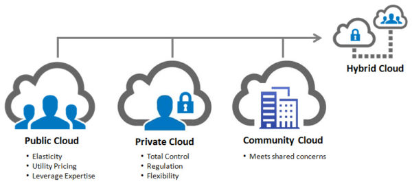 Types of Cloud Computing based on Users